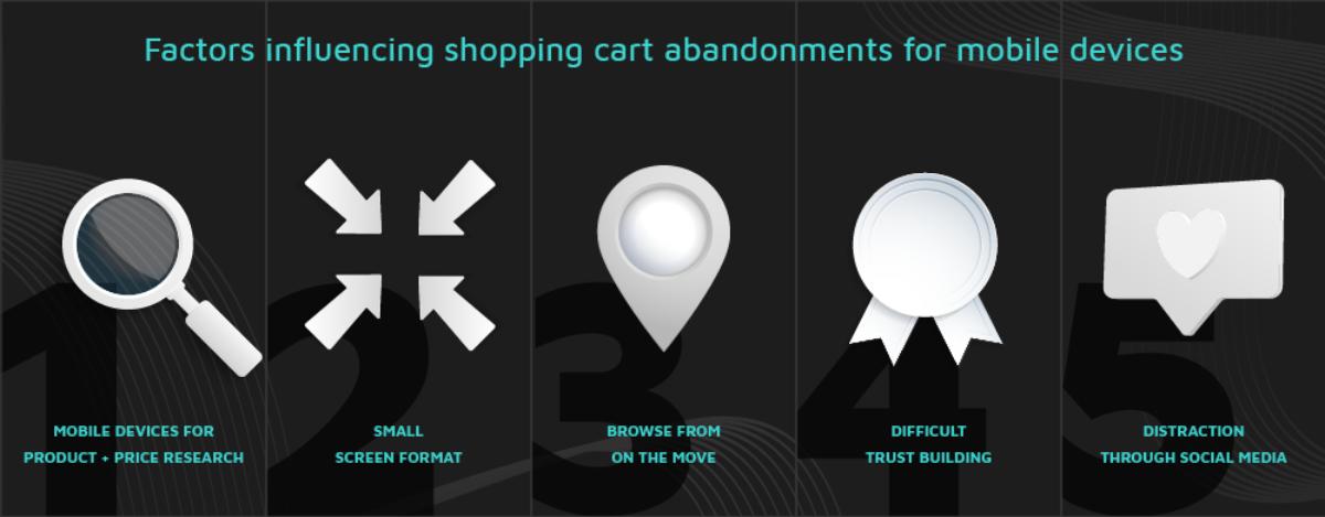 mobile shopping cart abandonment reason