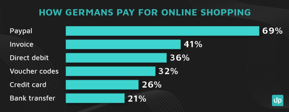 checkout optimisation payment methods