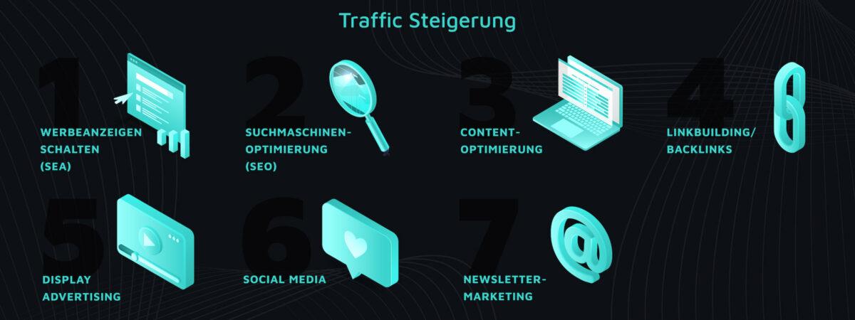 traffic und conversions im onlineshop