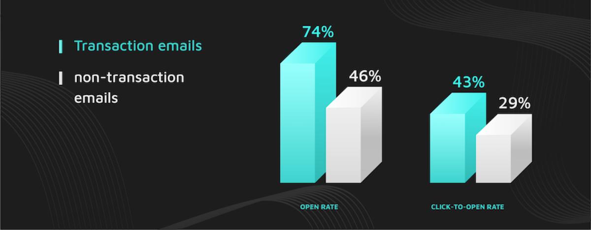 email marketing transaction emails