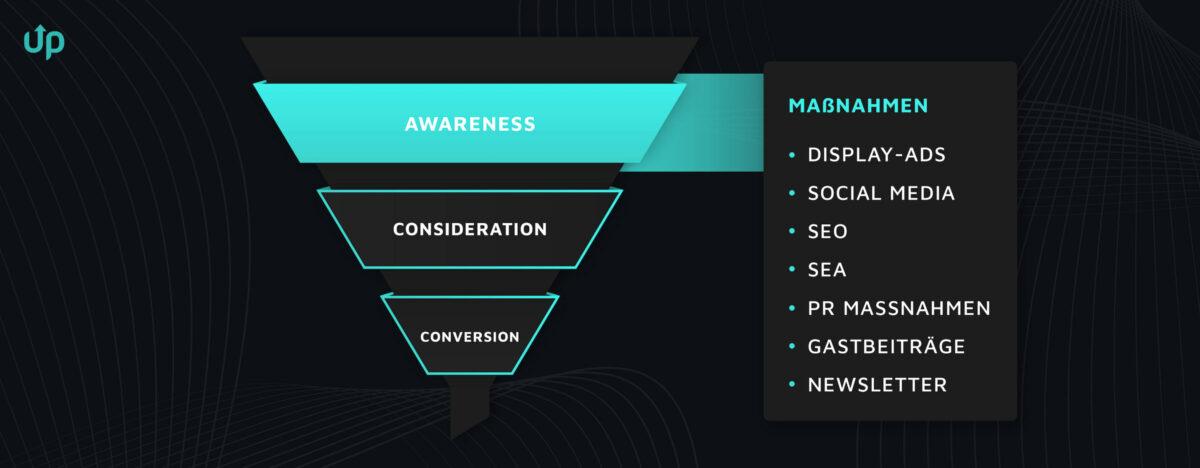 conversion funnel awareness bewusstsein