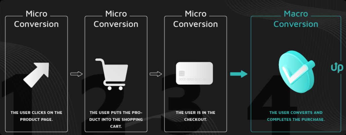 increase conversion rate online shop