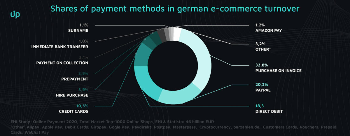 Payment Methods Germany ecommerce
