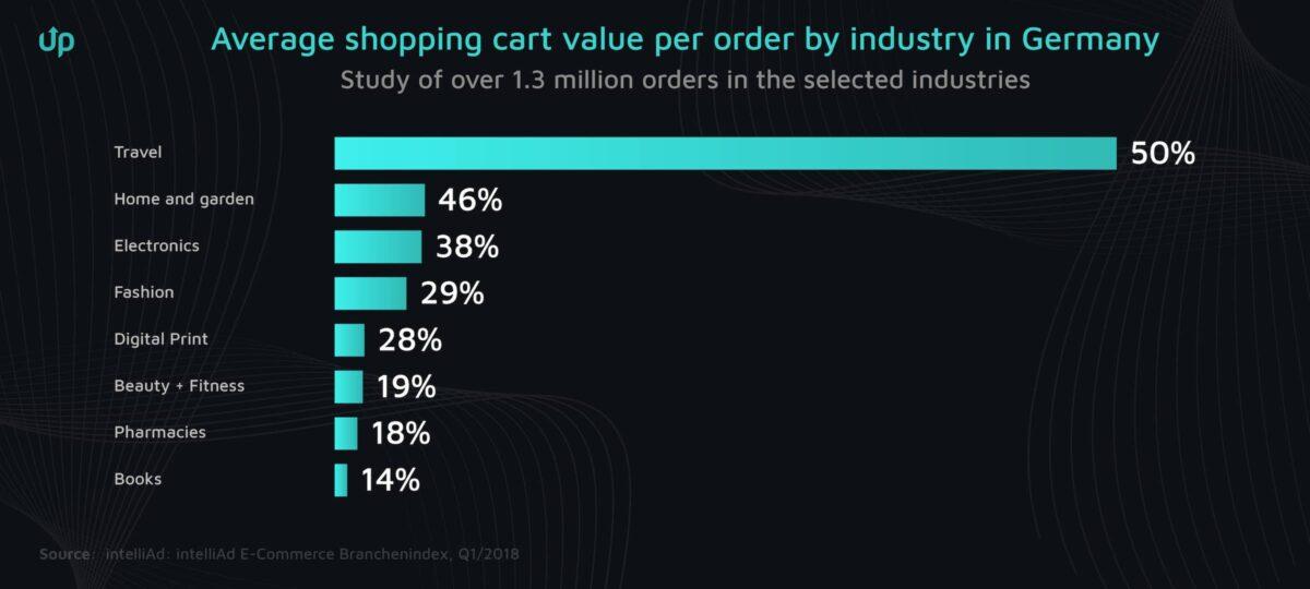 shopping cart value per ordner
