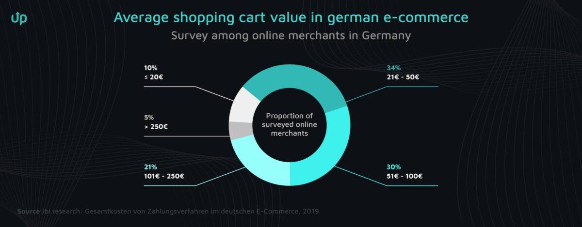 shopping cart value