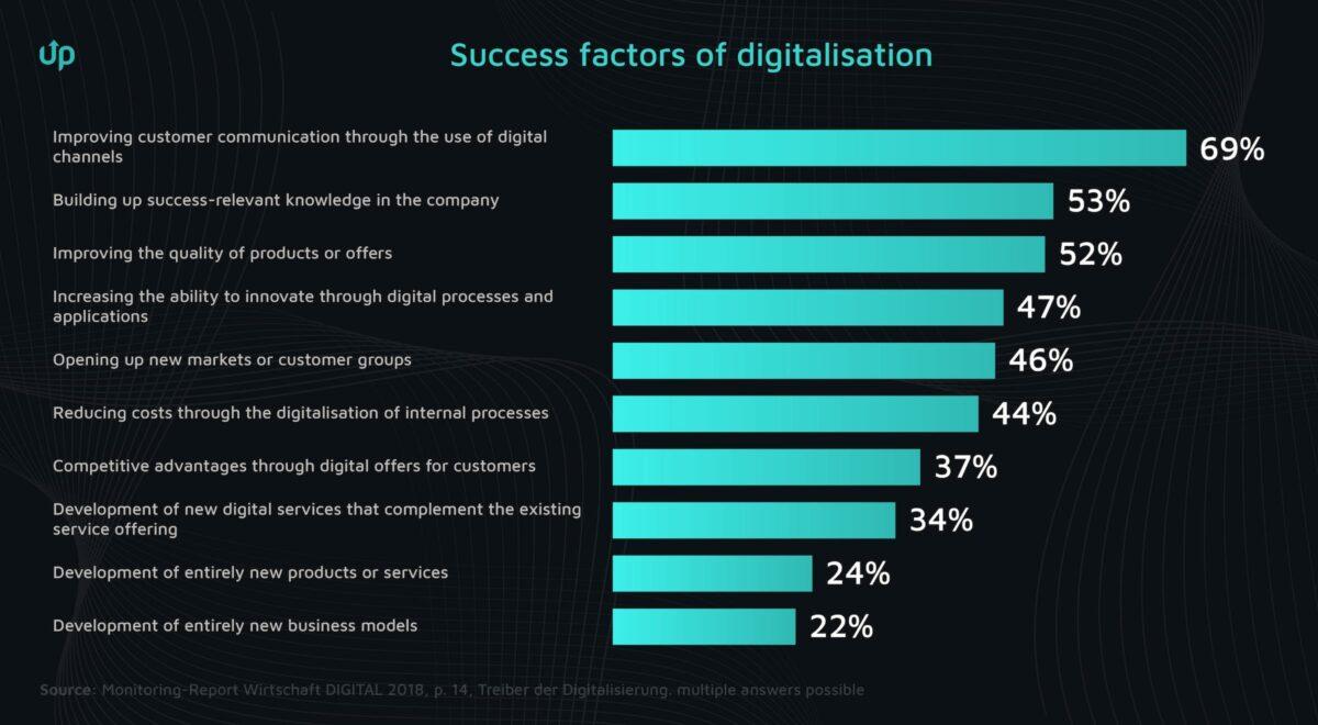 digital customer communication