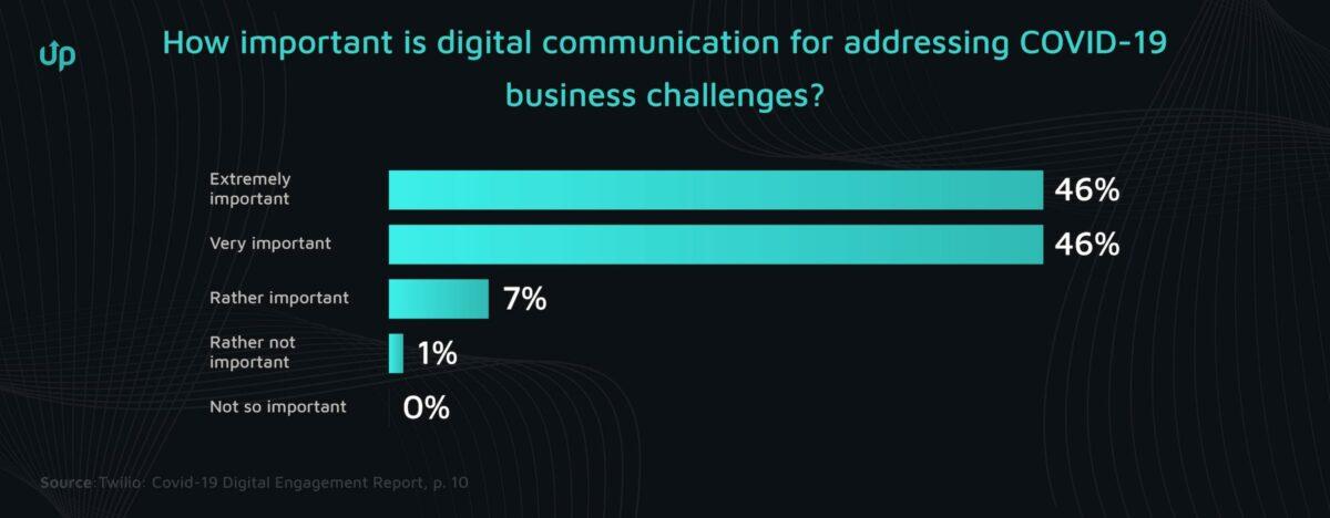 digital customer communication ecommerce