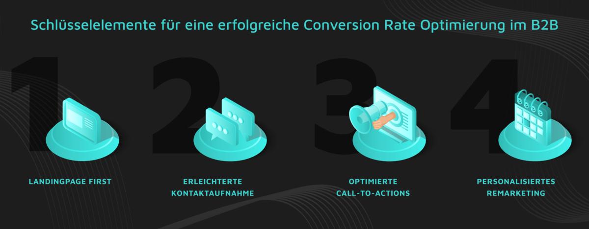 conversion optimierung b2b
