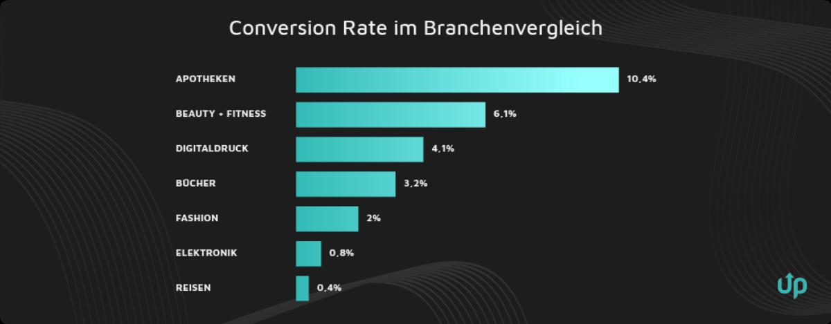 conversion rate optimieren