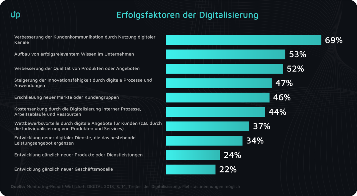 digitale kundenkommunikation onlineshop