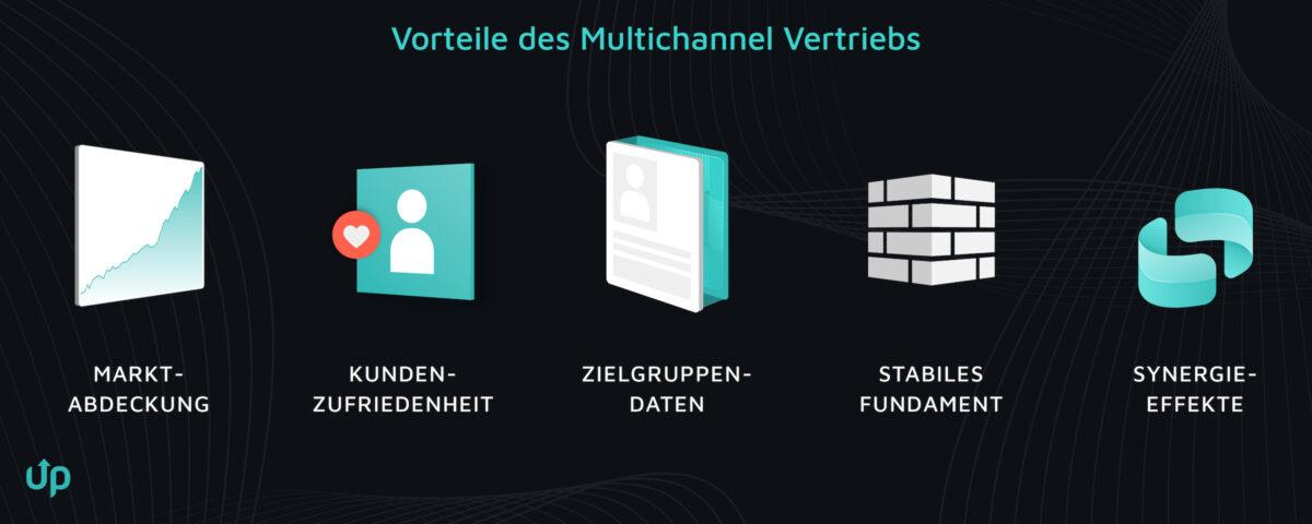 multichannel vertrieb onlineshop