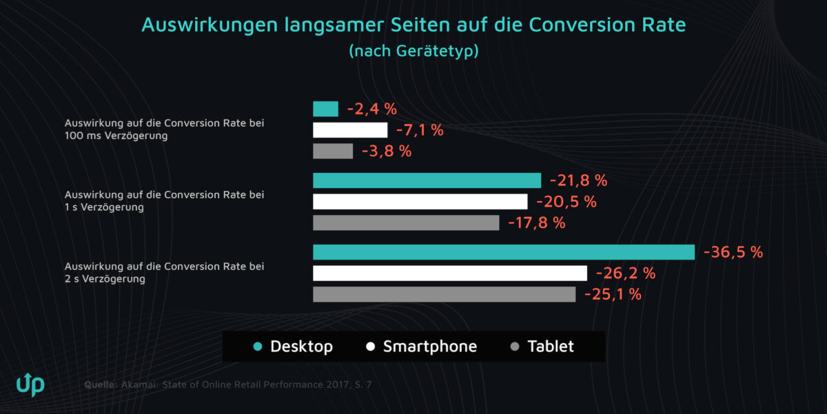 ladezeit pagespeed conversion rate