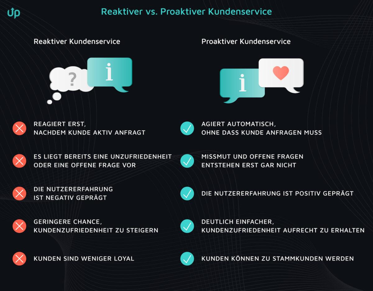 proaktiver kundenservice onlineshop