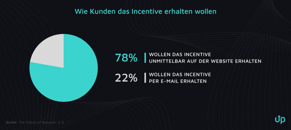incentives onlineshop