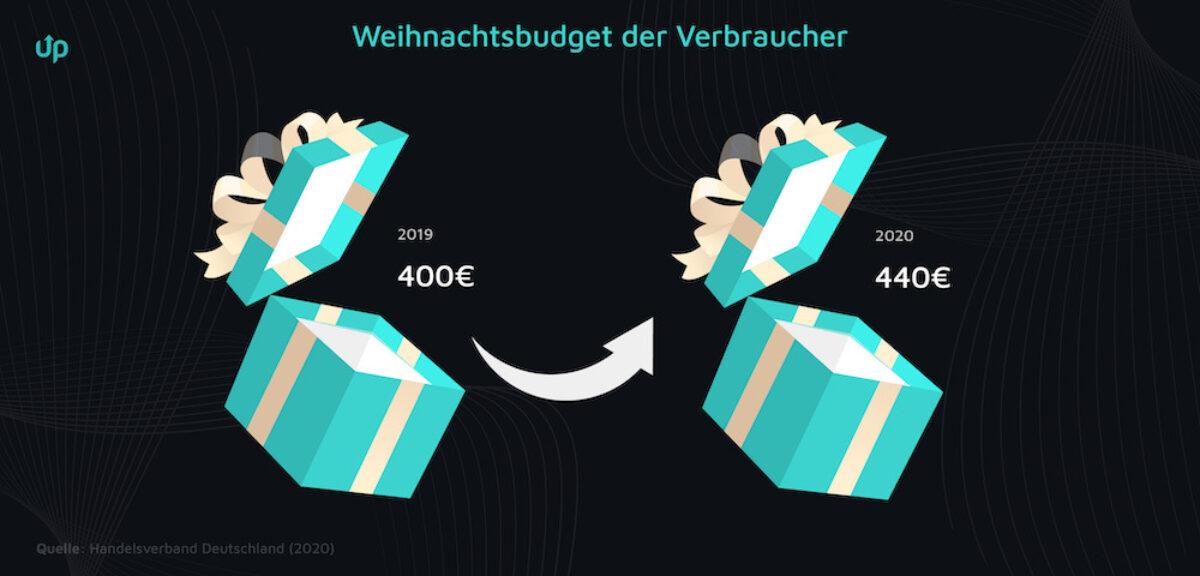 weihnachtsbudget onlineshop